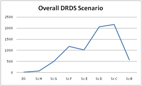DRDS overall