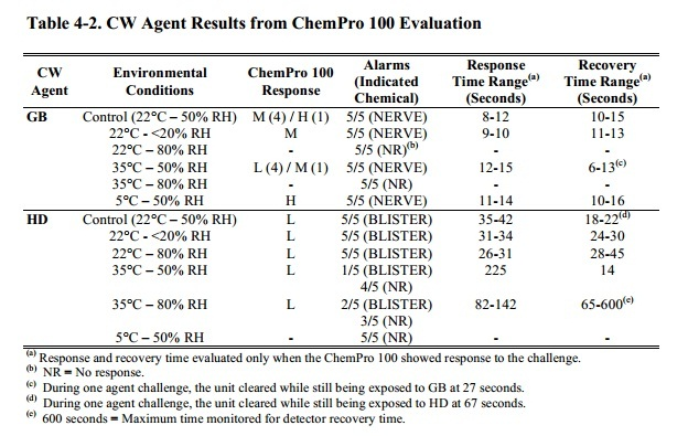 Chemical Warfare Agents result from Chem Pro 110